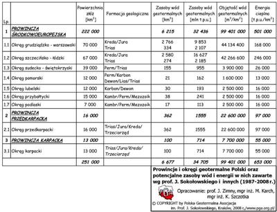 Tab. 1. Prowincje i okręgi geotermalne Polski oraz potencjalne zasoby wód i energii w nich zawarte.